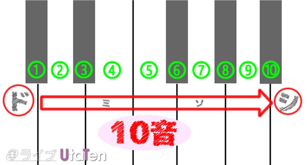 セブンスコード 10音