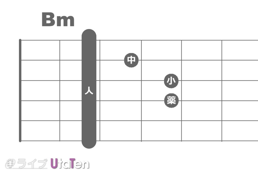 バレーコード Bmコード